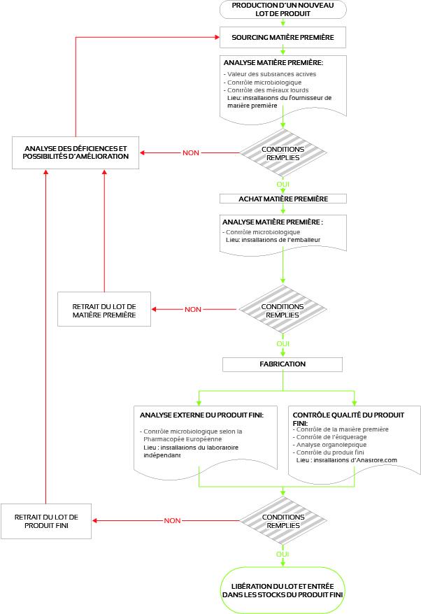 a) ORGANIGRAMME DE FABRICATION D'UN NOUVEAU LOT DE PRODUIT